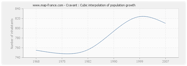 Cravant : Cubic interpolation of population growth