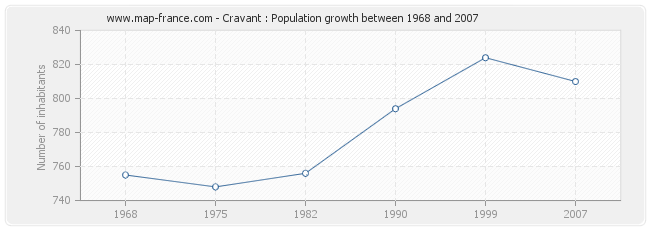 Population Cravant