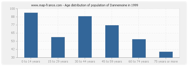 Age distribution of population of Dannemoine in 1999