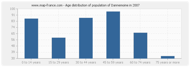 Age distribution of population of Dannemoine in 2007