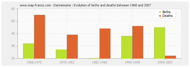 Dannemoine : Evolution of births and deaths between 1968 and 2007