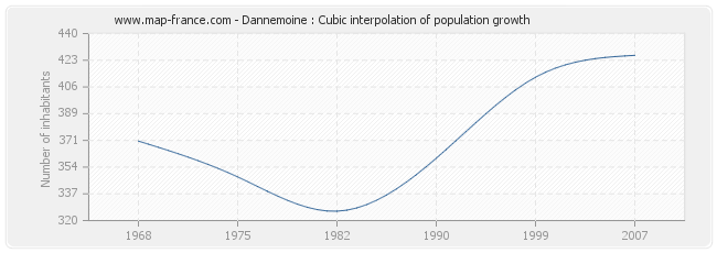 Dannemoine : Cubic interpolation of population growth