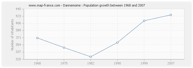 Population Dannemoine