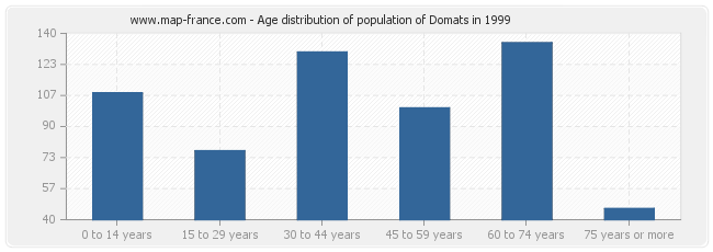Age distribution of population of Domats in 1999
