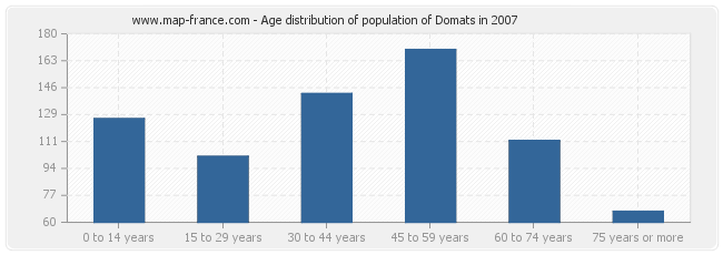 Age distribution of population of Domats in 2007