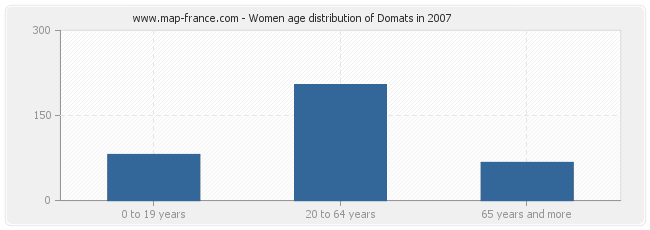 Women age distribution of Domats in 2007