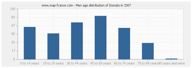 Men age distribution of Domats in 2007