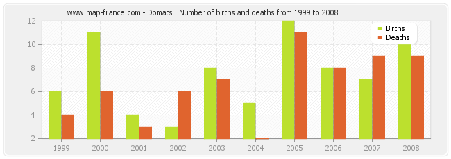 Domats : Number of births and deaths from 1999 to 2008