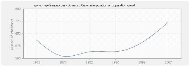 Domats : Cubic interpolation of population growth