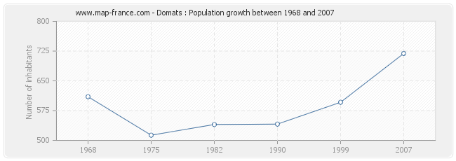 Population Domats