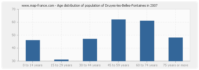 Age distribution of population of Druyes-les-Belles-Fontaines in 2007