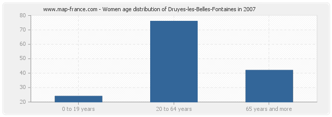 Women age distribution of Druyes-les-Belles-Fontaines in 2007