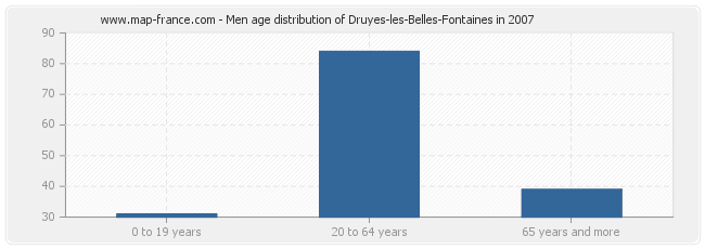 Men age distribution of Druyes-les-Belles-Fontaines in 2007