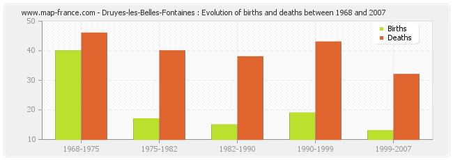 Druyes-les-Belles-Fontaines : Evolution of births and deaths between 1968 and 2007