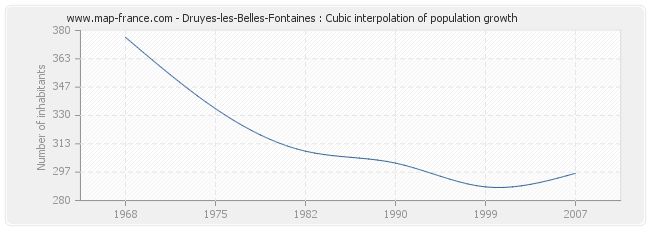 Druyes-les-Belles-Fontaines : Cubic interpolation of population growth