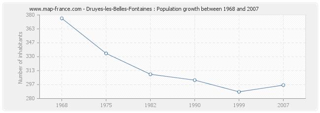 Population Druyes-les-Belles-Fontaines