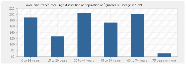 Age distribution of population of Égriselles-le-Bocage in 1999