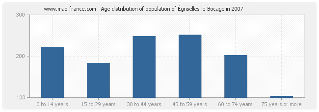 Age distribution of population of Égriselles-le-Bocage in 2007
