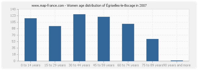 Women age distribution of Égriselles-le-Bocage in 2007
