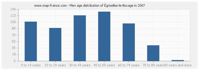 Men age distribution of Égriselles-le-Bocage in 2007