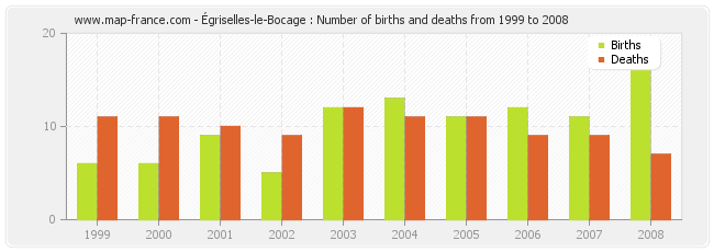 Égriselles-le-Bocage : Number of births and deaths from 1999 to 2008