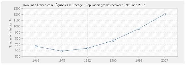 Population Égriselles-le-Bocage