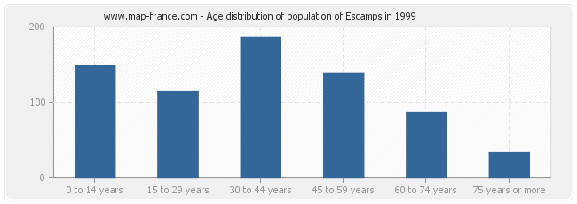 Age distribution of population of Escamps in 1999