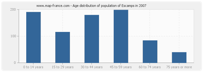 Age distribution of population of Escamps in 2007