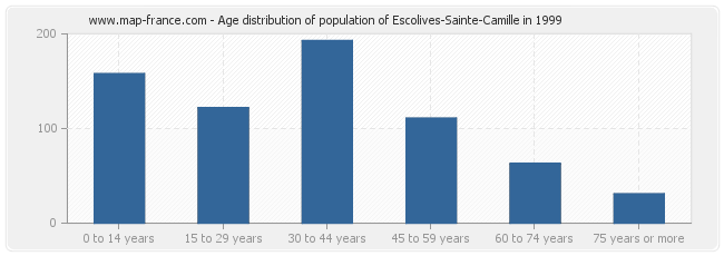 Age distribution of population of Escolives-Sainte-Camille in 1999