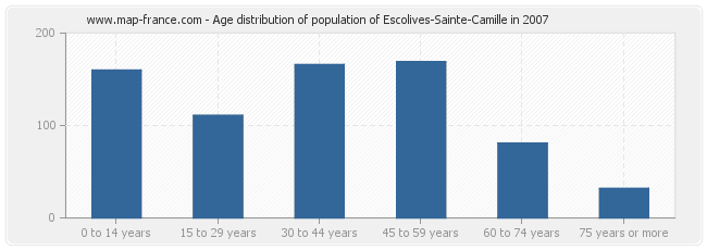 Age distribution of population of Escolives-Sainte-Camille in 2007