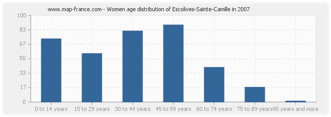 Women age distribution of Escolives-Sainte-Camille in 2007