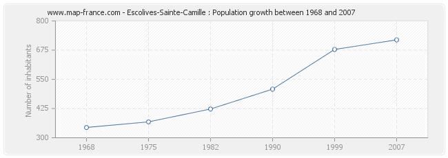 Population Escolives-Sainte-Camille