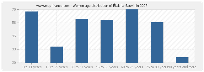 Women age distribution of Étais-la-Sauvin in 2007