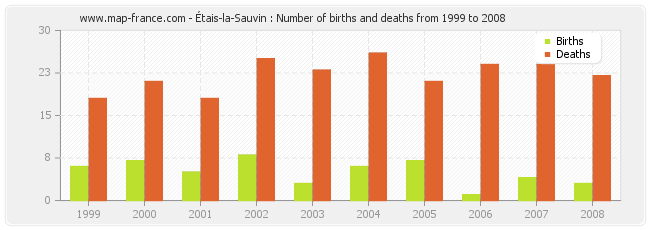 Étais-la-Sauvin : Number of births and deaths from 1999 to 2008