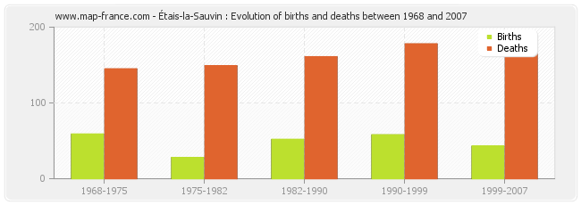 Étais-la-Sauvin : Evolution of births and deaths between 1968 and 2007