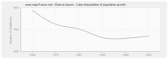 Étais-la-Sauvin : Cubic interpolation of population growth