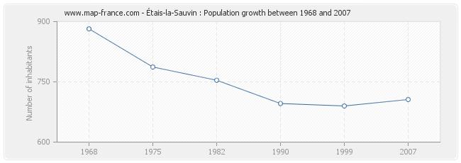 Population Étais-la-Sauvin