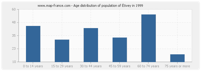 Age distribution of population of Étivey in 1999