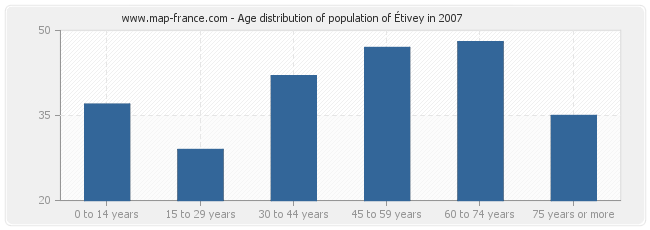 Age distribution of population of Étivey in 2007