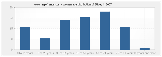 Women age distribution of Étivey in 2007