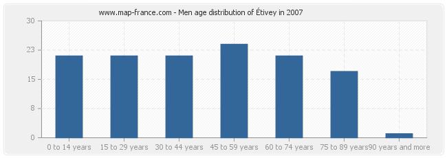 Men age distribution of Étivey in 2007