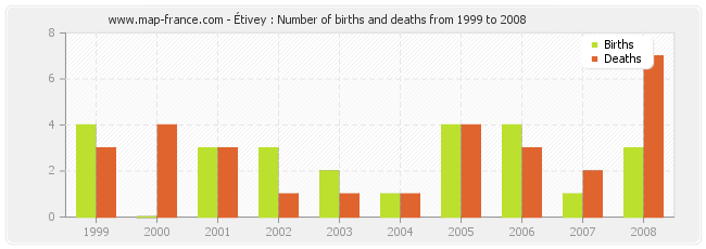 Étivey : Number of births and deaths from 1999 to 2008