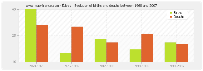 Étivey : Evolution of births and deaths between 1968 and 2007