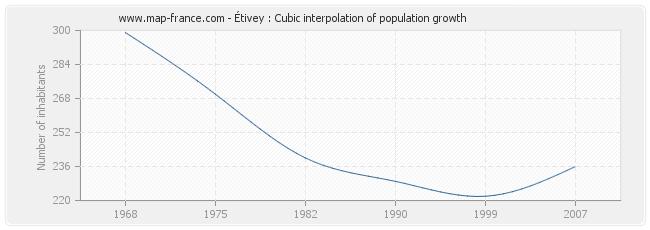 Étivey : Cubic interpolation of population growth