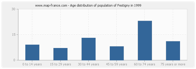 Age distribution of population of Festigny in 1999