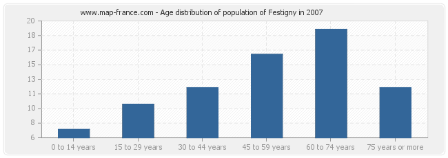 Age distribution of population of Festigny in 2007