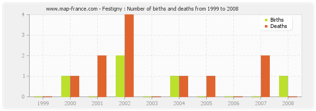 Festigny : Number of births and deaths from 1999 to 2008