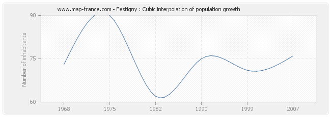 Festigny : Cubic interpolation of population growth