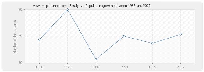 Population Festigny