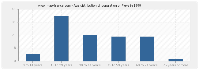 Age distribution of population of Fleys in 1999